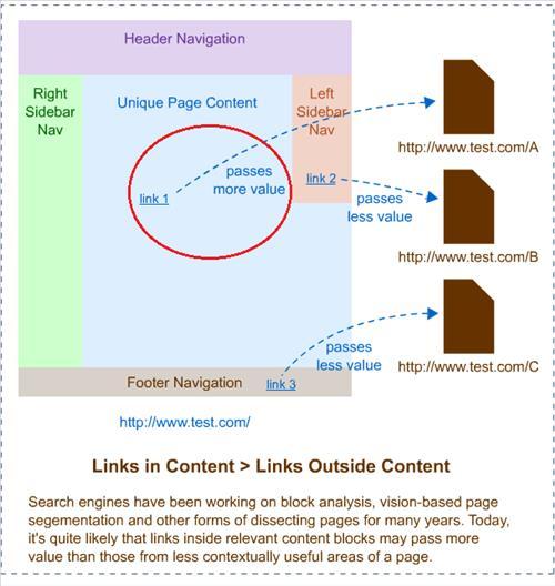 Backlink trong nội dung là tốt nhất