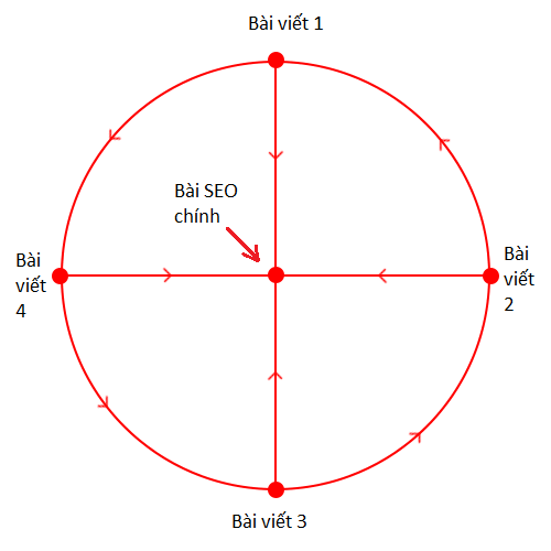 Mô hình link Wheel cho bài viết onpage