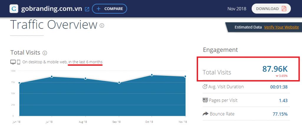 Tổng lượt truy cập website trong 6 tháng