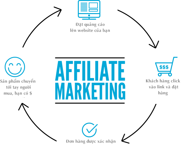 Cach Hoat Dong Cua Affiliate Marketing