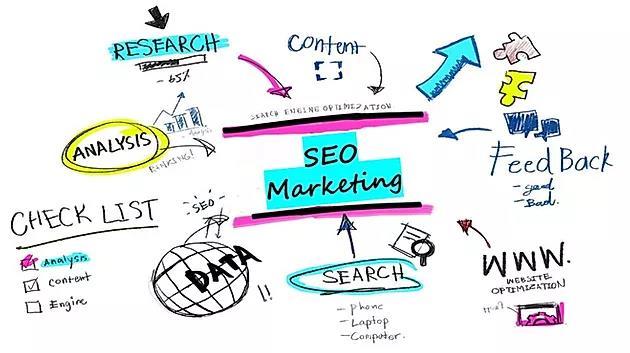 SEO Marketing là gì?