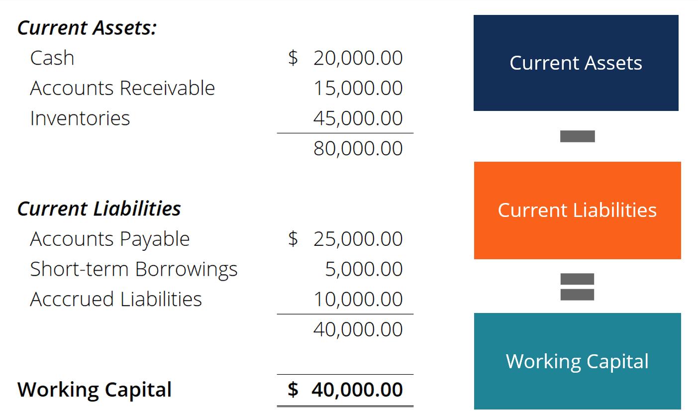 Working capital đó là gì? Điều bạn cần biết